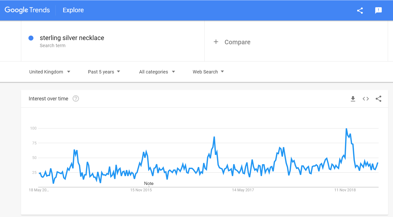 Graph showing how certain searches will have a seasonal trend pattern