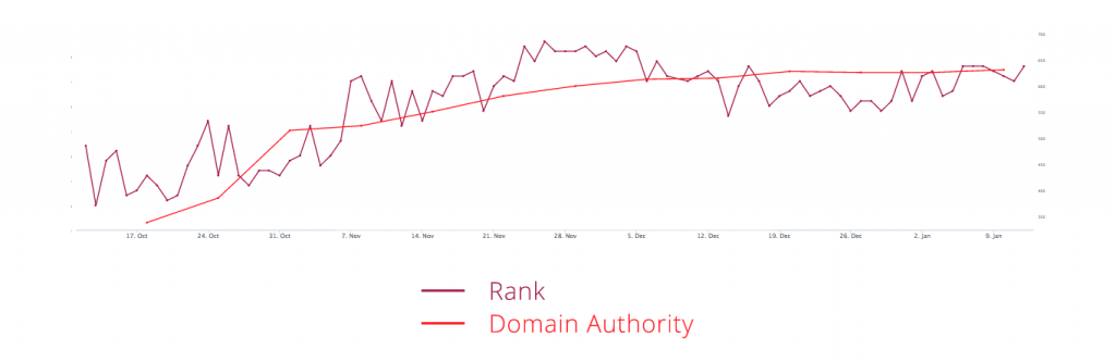 Domain authority - rank graph