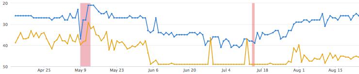 Google Mobile Index - ranking