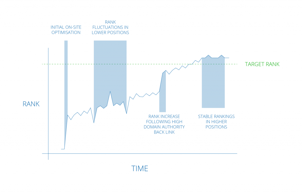 graph showing seo strategy takes time