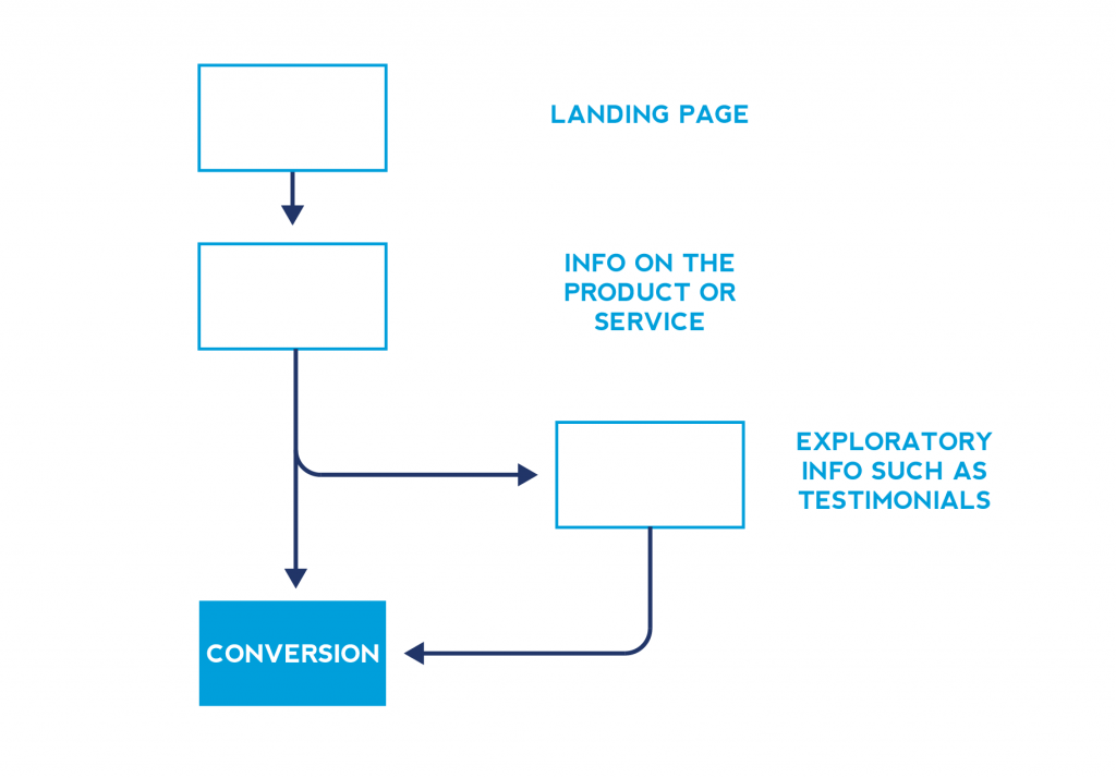 SEo for startups - conversion flow