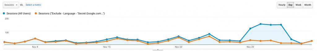 bot traffic comparison view